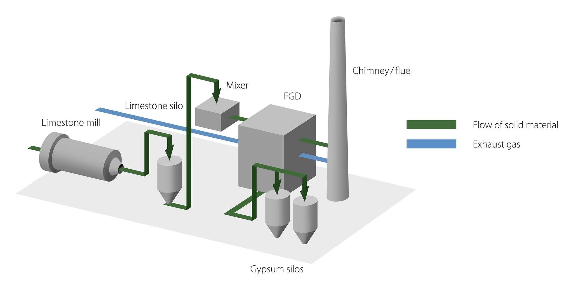 Industries using abrasion resistant linings and wear resistant linings from Kalenborn Abresist